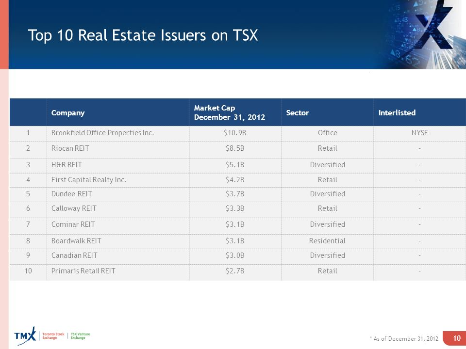 Top 10 Real Estate Issuers on TSX 10 Company Market Cap December 31, 2012 SectorInterlisted 1Brookfield Office Properties Inc.$10.9BOfficeNYSE 2Riocan REIT$8.5BRetail- 3H&R REIT$5.1BDiversified- 4First Capital Realty Inc.$4.2BRetail- 5Dundee REIT$3.7BDiversified- 6Calloway REIT$3.3BRetail- 7Cominar REIT$3.1BDiversified- 8Boardwalk REIT$3.1BResidential- 9Canadian REIT$3.0BDiversified- 10Primaris Retail REIT$2.7BRetail- * As of December 31, 2012