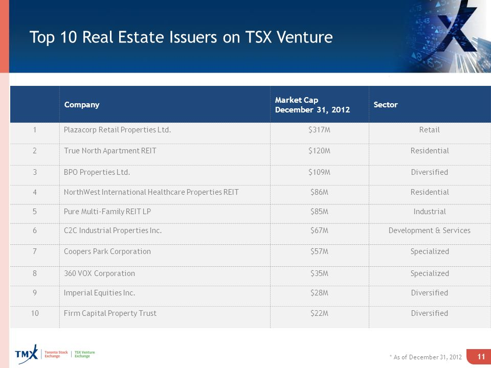 Top 10 Real Estate Issuers on TSX Venture Company Market Cap December 31, 2012 Sector 1Plazacorp Retail Properties Ltd.$317MRetail 2True North Apartment REIT$120MResidential 3BPO Properties Ltd.$109MDiversified 4NorthWest International Healthcare Properties REIT$86MResidential 5Pure Multi-Family REIT LP$85MIndustrial 6C2C Industrial Properties Inc.$67MDevelopment & Services 7Coopers Park Corporation$57MSpecialized 8360 VOX Corporation$35MSpecialized 9Imperial Equities Inc.$28MDiversified 10Firm Capital Property Trust$22MDiversified * As of December 31,