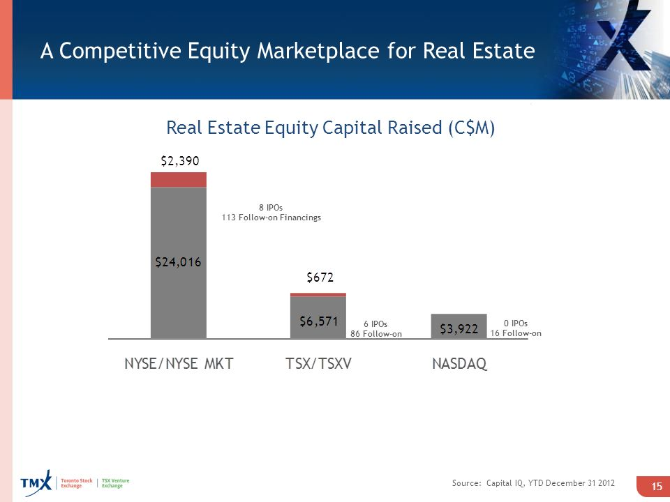 A Competitive Equity Marketplace for Real Estate 15 Real Estate Equity Capital Raised (C$M) Source: Capital IQ, YTD December IPOs 86 Follow-on 0 IPOs 16 Follow-on 8 IPOs 113 Follow-on Financings