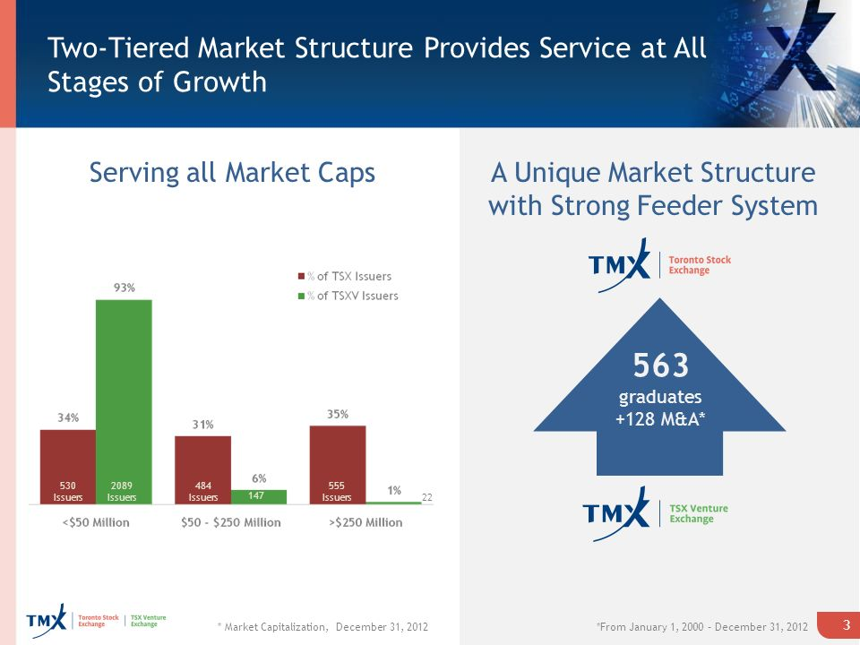 Two-Tiered Market Structure Provides Service at All Stages of Growth 3 Serving all Market CapsA Unique Market Structure with Strong Feeder System 563 graduates +128 M&A* * Market Capitalization, December 31, 2012*From January 1, 2000 – December 31, Issuers 2089 Issuers 484 Issuers Issuers 22