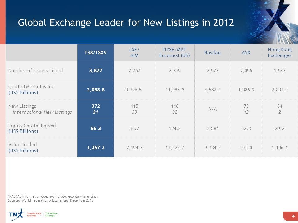 Global Exchange Leader for New Listings in *NASDAQ Information does not include secondary financings Source: World Federation of Exchanges, December 2012 TSX/TSXV LSE/ AIM NYSE/MKT Euronext (US) NasdaqASX Hong Kong Exchanges Number of Issuers Listed3,8272,7672,3392,5772,0561,547 Quoted Market Value (US$ Billions) 2,058.83, ,085.94,582.41,386.92,831.9 New Listings International New Listings N/A Equity Capital Raised (US$ Billions) * Value Traded (US$ Billions) 1,357.32, ,422.79, ,106.1