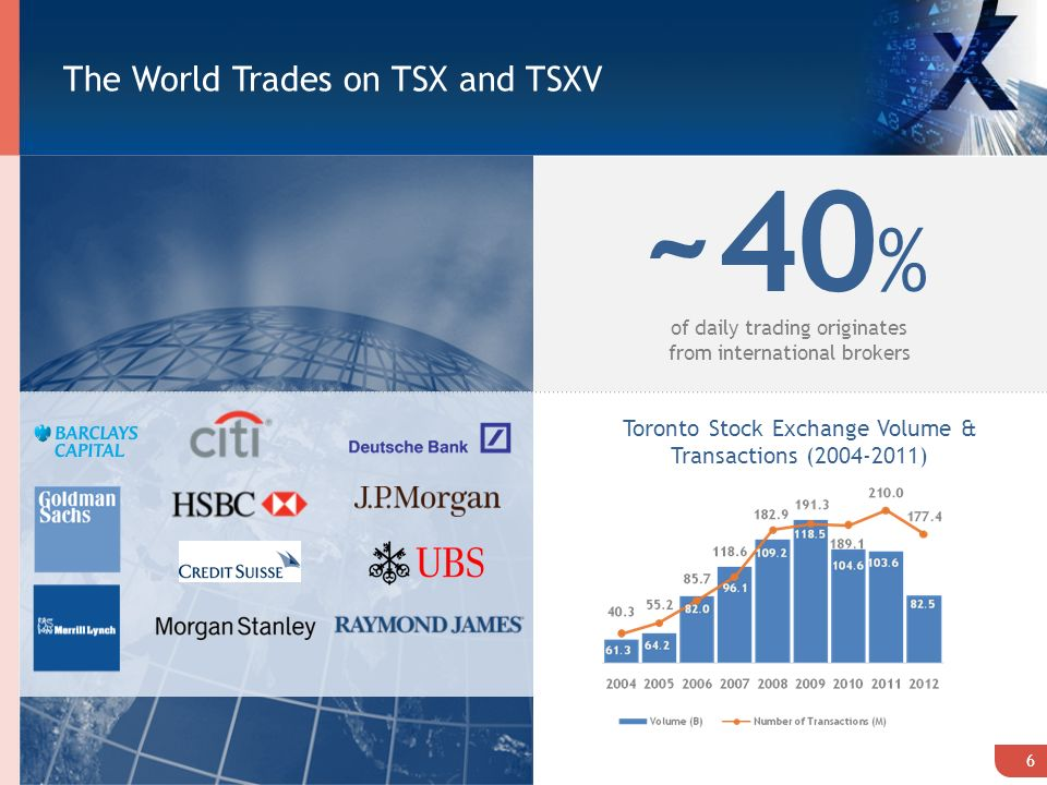 The World Trades on TSX and TSXV ~40 % of daily trading originates from international brokers Toronto Stock Exchange Volume & Transactions ( ) 6