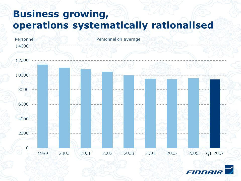 Business growing, operations systematically rationalised Personnel on average Personnel
