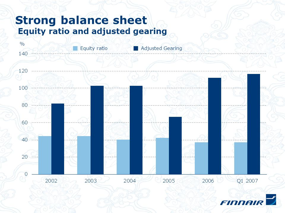 Strong balance sheet Equity ratio and adjusted gearing Equity ratioAdjusted Gearing %