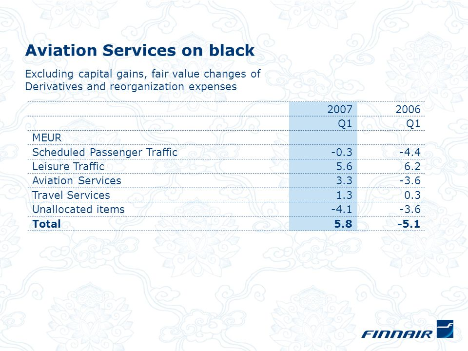 Aviation Services on black 2007 2006 Q1 MEUR Scheduled Passenger Traffic-0.3 -4.4 Leisure Traffic5.6 6.2 Aviation Services3.3 -3.6 Travel Services 1.30.3 Unallocated items-4.1-3.6 Total5.8-5.1 Excluding capital gains, fair value changes of Derivatives and reorganization expenses