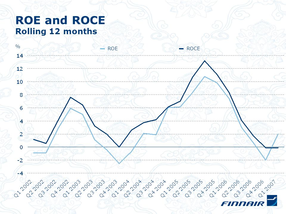 ROE and ROCE Rolling 12 months % ROEROCE
