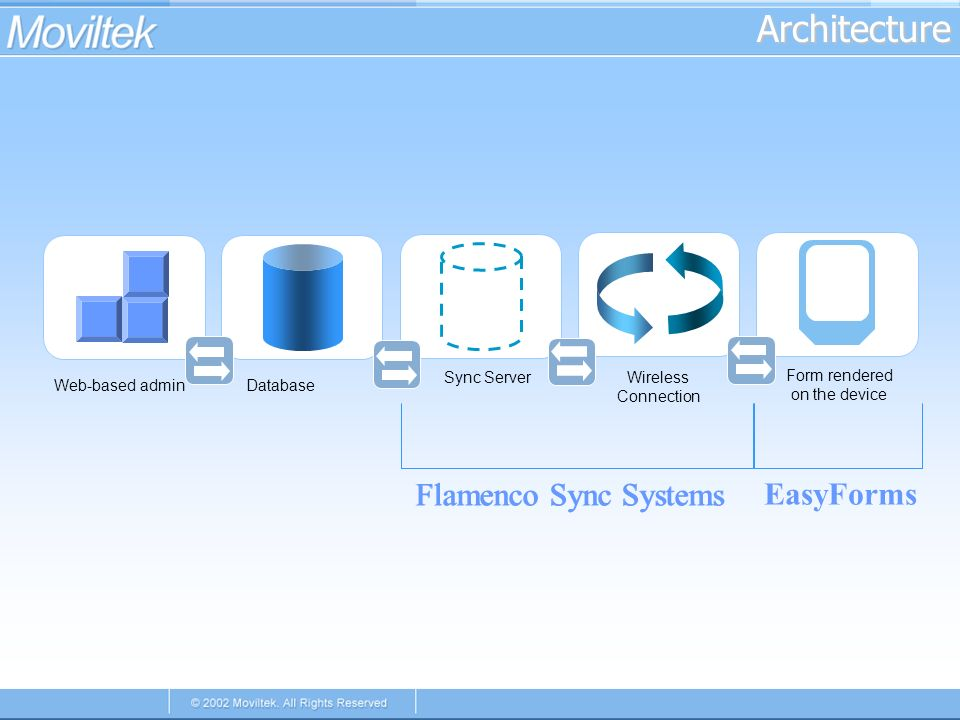 Architecture Sync Server Form rendered on the device Wireless Connection Database Flamenco Sync Systems Web-based admin Flamenco Sync Systems EasyForms