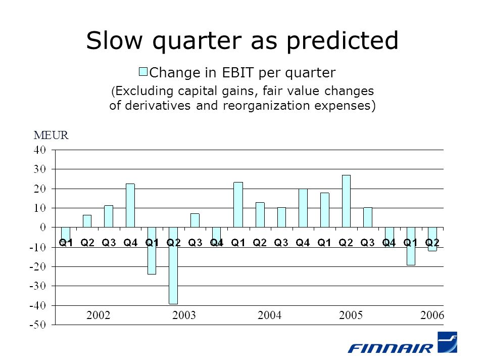 MEUR 2003 Slow quarter as predicted Change in EBIT per quarter ( Excluding capital gains, fair value changes of derivatives and reorganization expenses) 2004200520022006