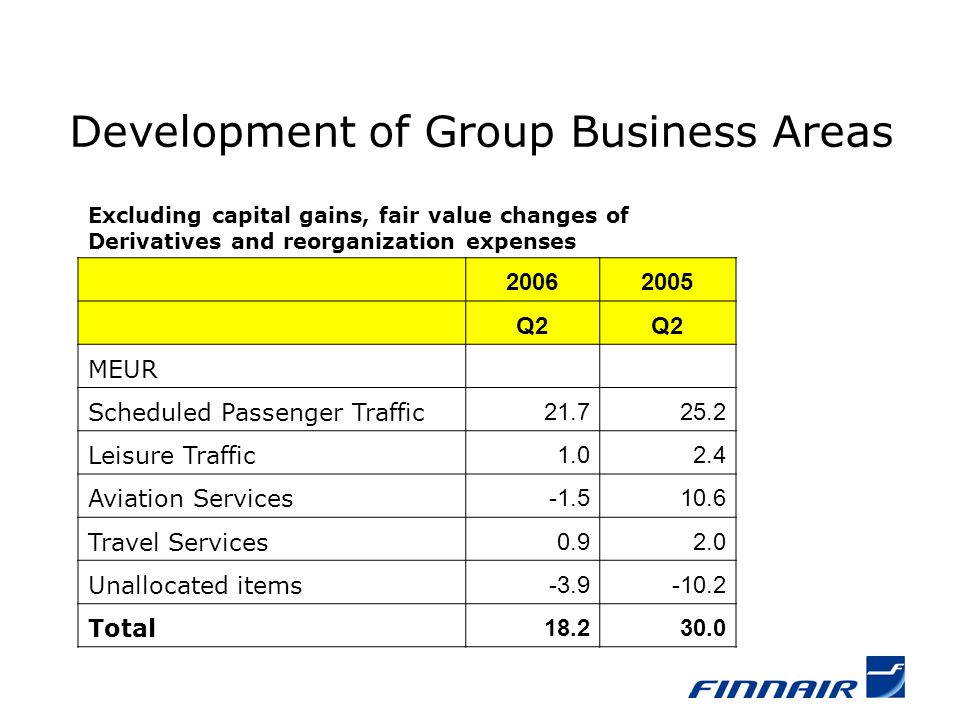 Development of Group Business Areas Excluding capital gains, fair value changes of Derivatives and reorganization expenses 20062005 Q2 MEUR Scheduled Passenger Traffic 21.725.2 Leisure Traffic 1.02.4 Aviation Services -1.510.6 Travel Services 0.92.0 Unallocated items -3.9-10.2 Total 18.230.0