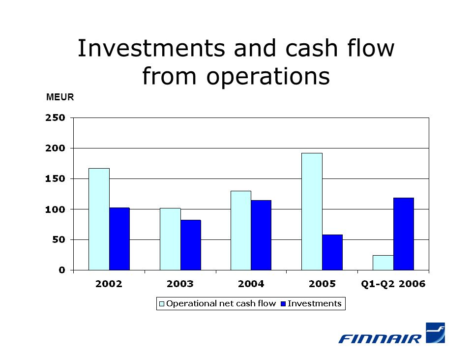 Investments and cash flow from operations MEUR