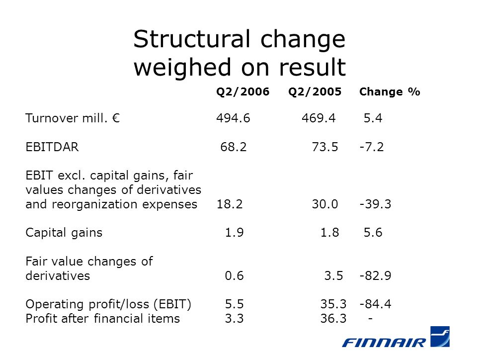 Structural change weighed on result Q2/2006 Q2/2005Change % Turnover mill.