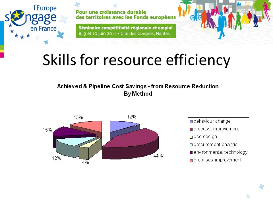 Skills for resource efficiency