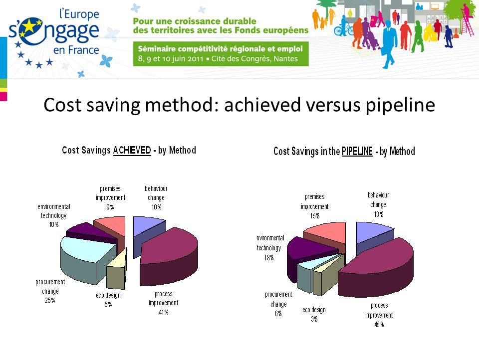 Cost saving method: achieved versus pipeline