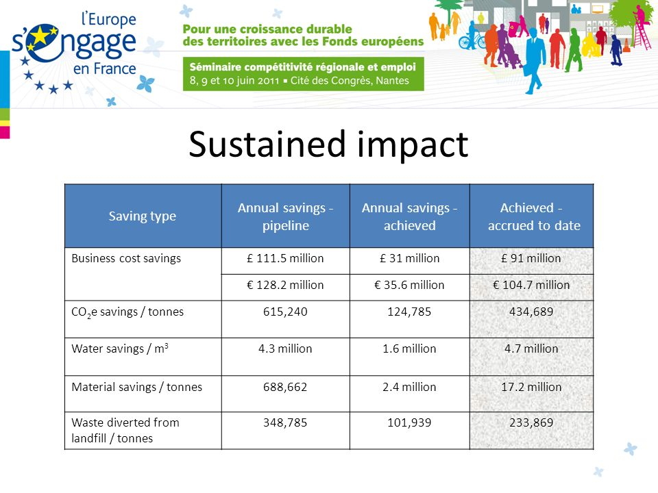 Sustained impact Saving type Annual savings - pipeline Annual savings - achieved Achieved - accrued to date Business cost savings£ million£ 31 million£ 91 million million 35.6 million million CO 2 e savings / tonnes615,240124,785434,689 Water savings / m million1.6 million4.7 million Material savings / tonnes688, million17.2 million Waste diverted from landfill / tonnes 348,785101,939233,869