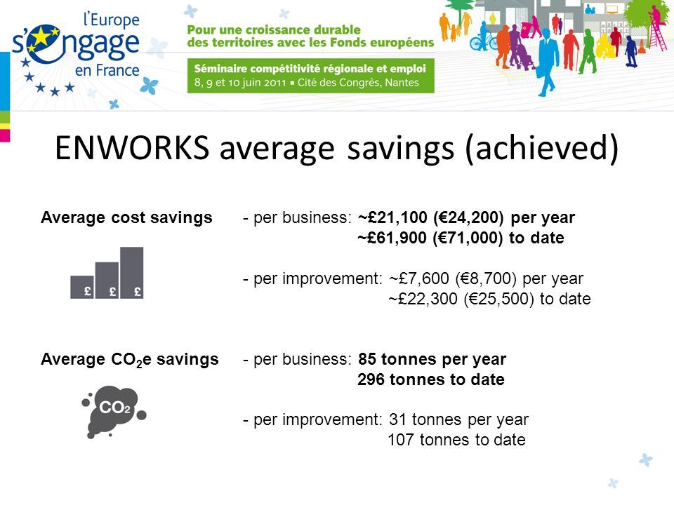 ENWORKS average savings (achieved) Average cost savings - per business: ~£21,100 (24,200) per year ~£61,900 (71,000) to date - per improvement: ~£7,600 (8,700) per year ~£22,300 (25,500) to date Average CO 2 e savings - per business: 85 tonnes per year 296 tonnes to date - per improvement: 31 tonnes per year 107 tonnes to date