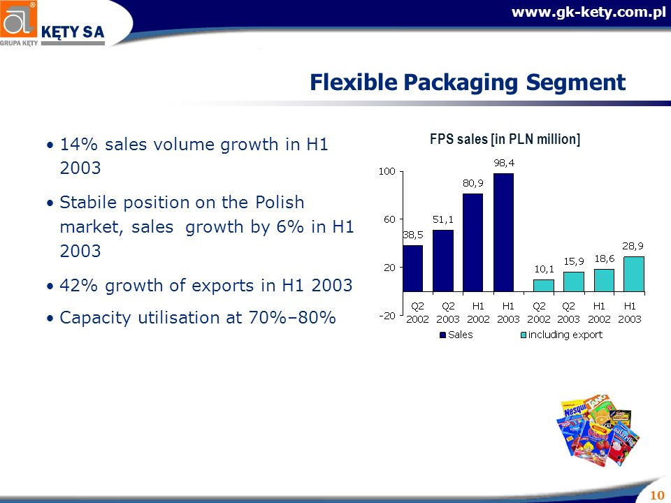 10 Flexible Packaging Segment 14% sales volume growth in H Stabile position on the Polish market, sales growth by 6% in H % growth of exports in H Capacity utilisation at 70%–80% FPS sales [in PLN million]