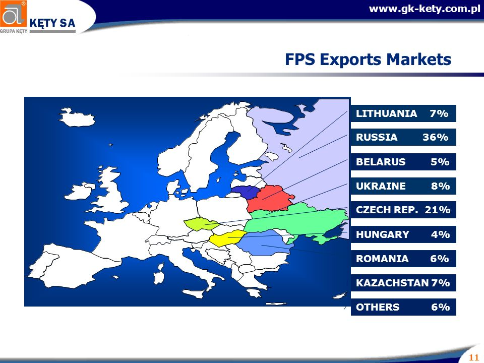 11 FPS Exports Markets UKRAINE 8% BELARUS 5% OTHERS 6% HUNGARY 4% CZECH REP.