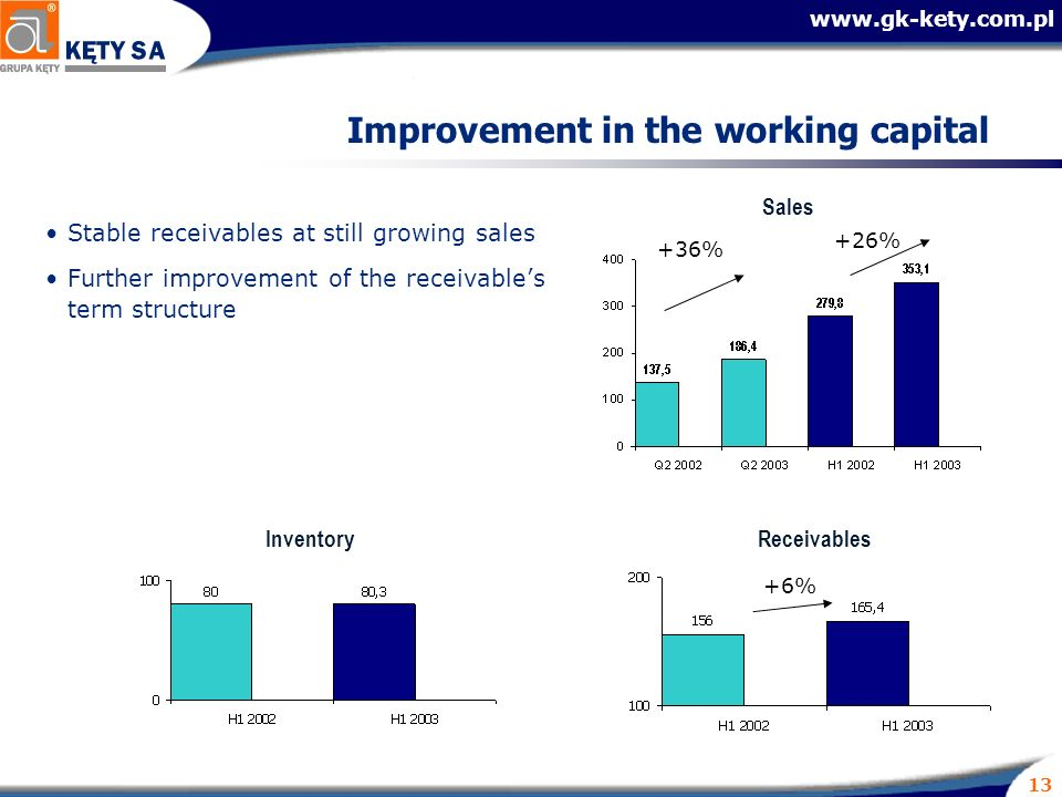 13 Improvement in the working capital Stable receivables at still growing sales Further improvement of the receivables term structure ReceivablesInventory Sales +36% +6% +26%