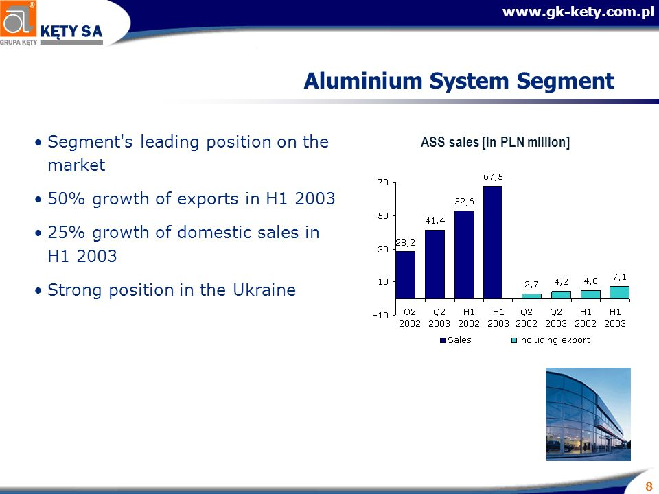 8 Aluminium System Segment Segment s leading position on the market 50% growth of exports in H % growth of domestic sales in H Strong position in the Ukraine ASS sales [in PLN million]