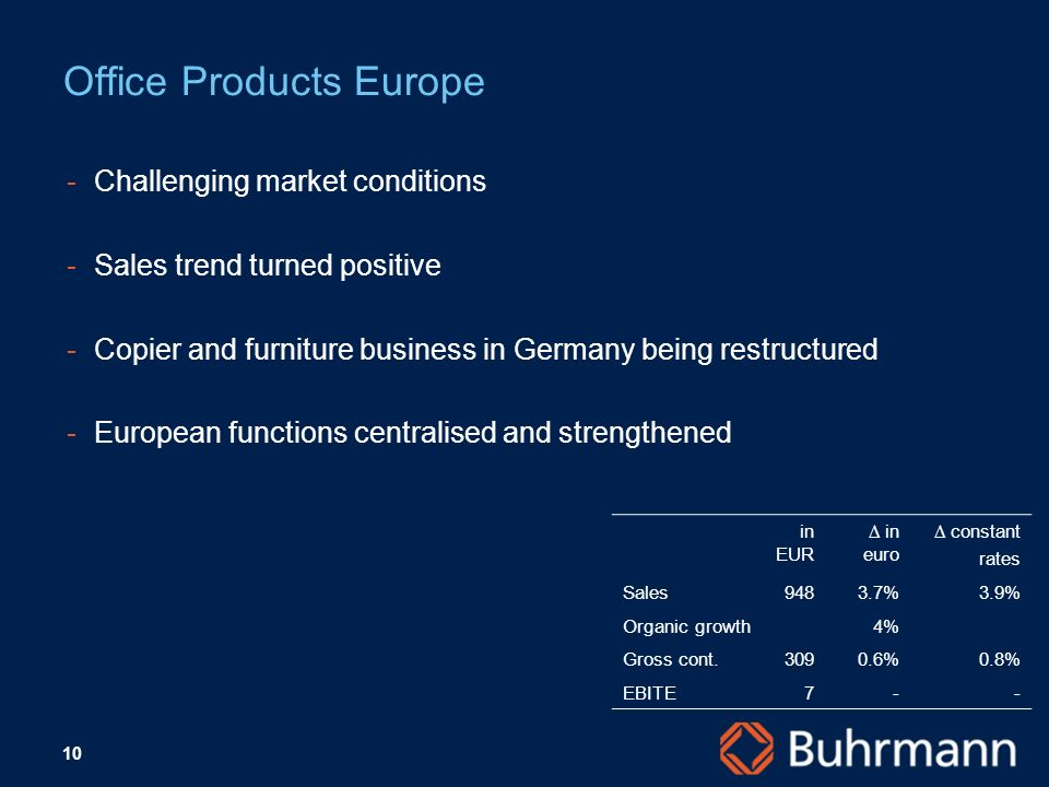 10 ­Challenging market conditions ­Sales trend turned positive ­Copier and furniture business in Germany being restructured ­European functions centralised and strengthened Office Products Europe in EUR in euro constant rates Sales9483.7%3.9% Organic growth4% Gross cont %0.8% EBITE7--