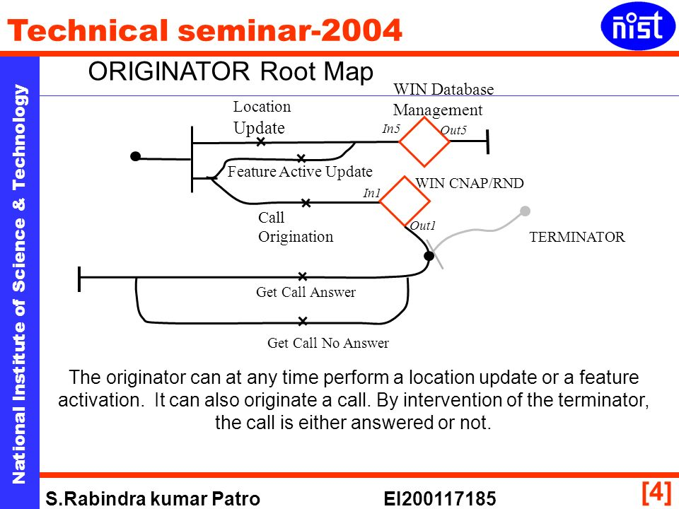 National Institute of Science & Technology Technical seminar-2004 S.Rabindra kumar Patro EI [4] ORIGINATOR Root Map Location Update Get Call No Answer Get Call Answer Call Origination Feature Active Update WIN Database Management WIN CNAP/RND In5 Out5 In1 Out1 TERMINATOR The originator can at any time perform a location update or a feature activation.