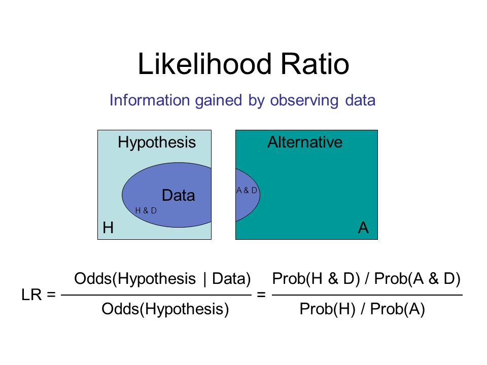 Data Likelihood Ratio Hypothesis Alternative Data LR = Odds(Hypothesis | Data) Odds(Hypothesis) Prob(H & D) / Prob(A & D) Prob(H) / Prob(A) = Information gained by observing data H & D A & D HA