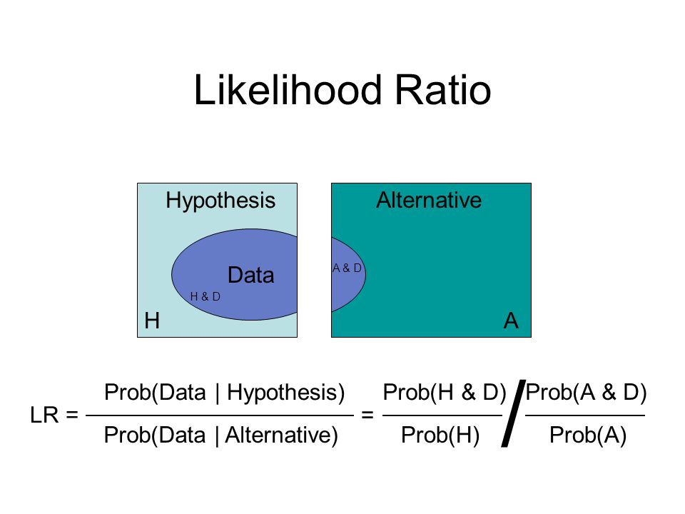 Data Likelihood Ratio Hypothesis Alternative Data LR = Prob(Data | Hypothesis) Prob(Data | Alternative) Prob(H & D) Prob(H) = Prob(A) Prob(A & D) / H & D A & D HA