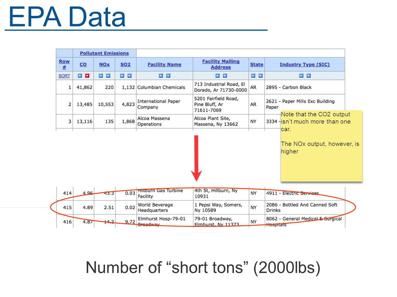 Number of short tons (2000lbs) EPA Data Note that the CO2 output isnt much more than one car.