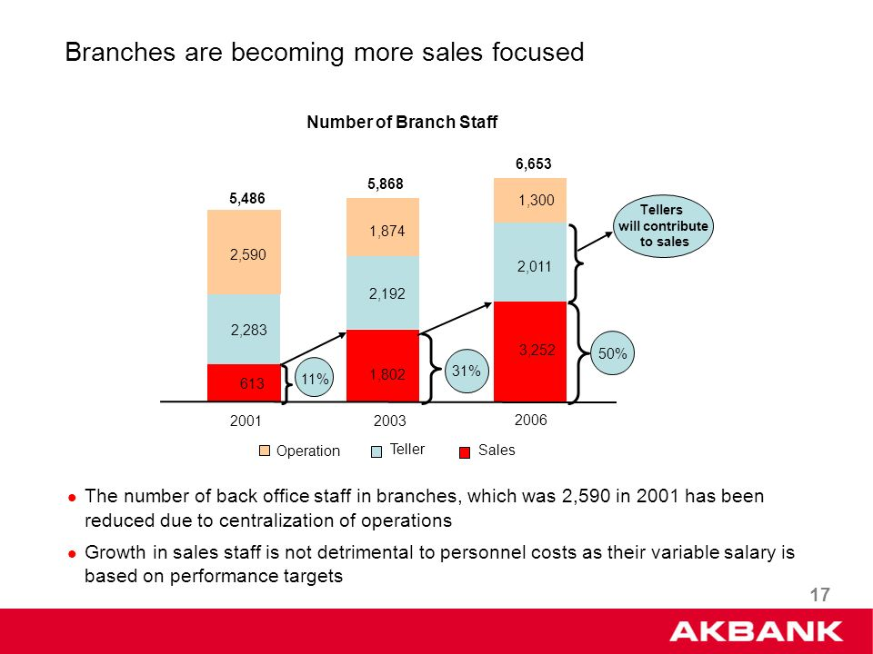 17 Branches are becoming more sales focused Number of Branch Staff 2003 1,802 1,874 3,252 2,011 1,300 2006 31% 50% 5,868 6,653 2001 613 2,283 2,590 5,486 2,192 11%11% Operation Teller Sales Tellers will contribute to sales The number of back office staff in branches, which was 2,590 in 2001 has been reduced due to centralization of operations Growth in sales staff is not detrimental to personnel costs as their variable salary is based on performance targets