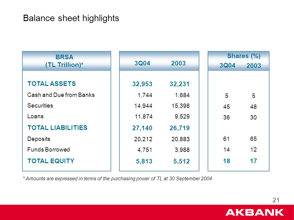 21 TOTAL ASSETS Cash and Due from Banks Securities Loans TOTAL LIABILITIES Deposits Funds Borrowed TOTAL EQUITY BRSA (TL Trillion)* 2003 3Q04 2003 3Q04 Shares (%) Balance sheet highlights 32,953 1,744 14,944 11,874 27,140 20,212 4,751 5,813 32,231 1,684 15,398 9,529 26,719 20,883 3,988 5,512 5 45 36 61 14 18 5 48 30 65 12 17 * Amounts are expressed in terms of the purchasing power of TL at 30 September 2004