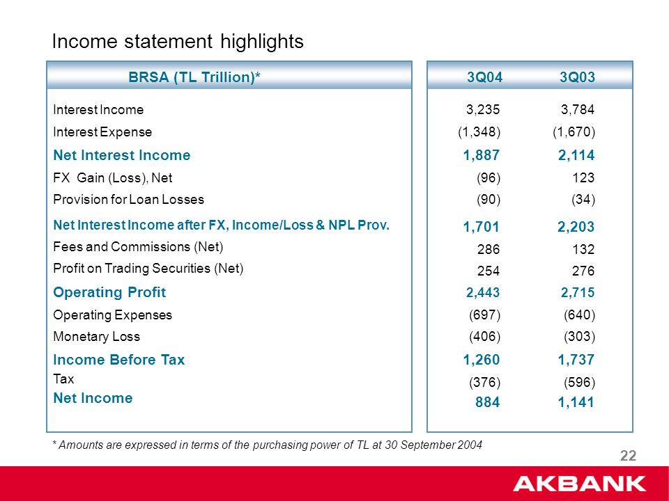 22 Income statement highlights Interest Income Interest Expense Net Interest Income FX Gain (Loss), Net Provision for Loan Losses Net Interest Income after FX, Income/Loss & NPL Prov.