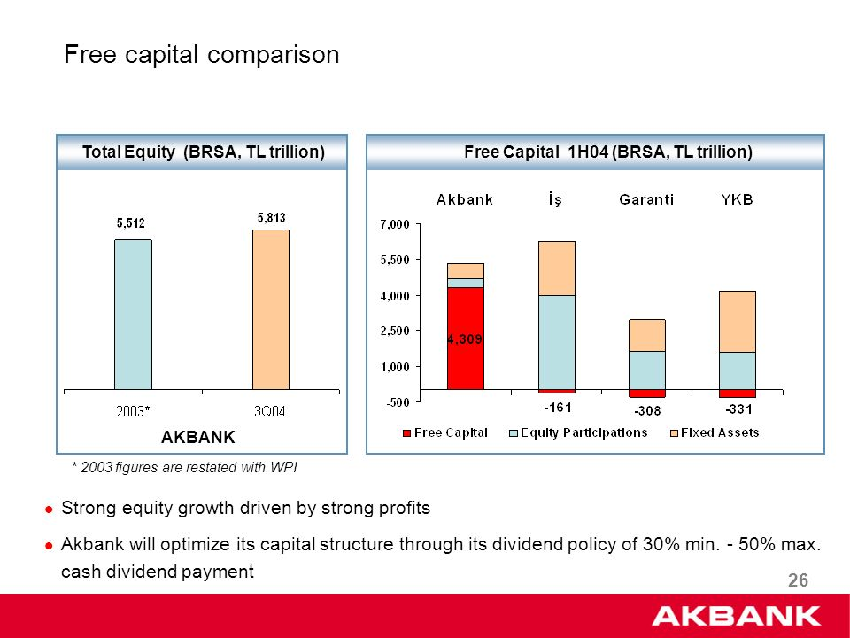 26 Total Equity (BRSA, TL trillion) AKBANK Strong equity growth driven by strong profits Akbank will optimize its capital structure through its dividend policy of 30% min.