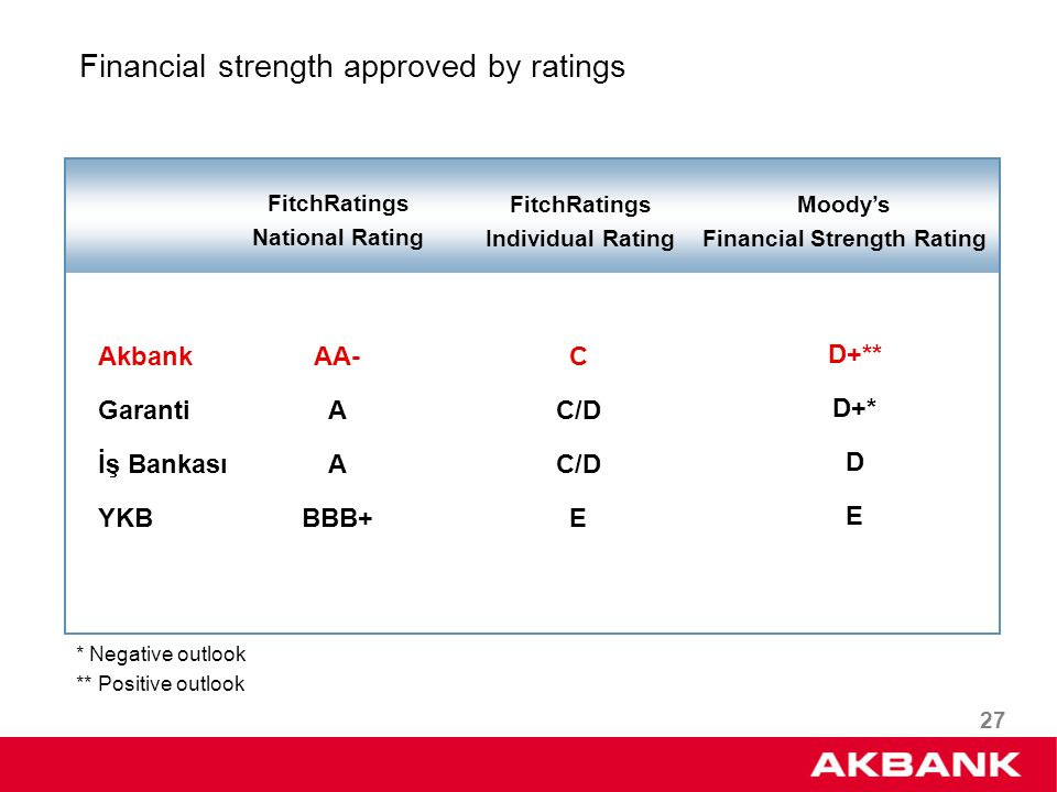 27 Financial strength approved by ratings Akbank Garanti İş Bankası YKB Moodys Financial Strength Rating FitchRatings National Rating D+** D+* D E FitchRatings Individual Rating AA- A BBB+ C C/D E * Negative outlook ** Positive outlook