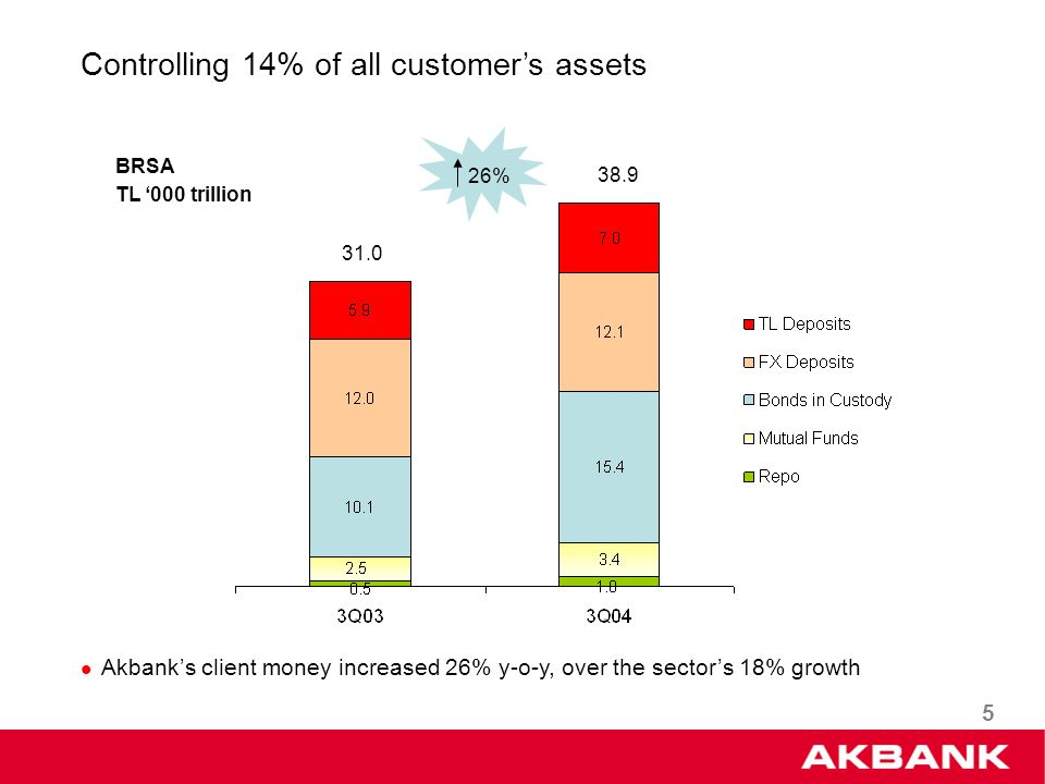 5 Controlling 14% of all customers assets 31.0 38.9 BRSA TL 000 trillion Akbanks client money increased 26% y-o-y, over the sectors 18% growth 26%