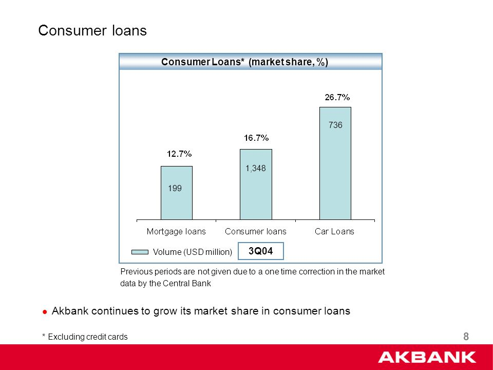 8 Consumer Loans* (market share, %) Consumer loans * Excluding credit cards Volume (USD million) Previous periods are not given due to a one time correction in the market data by the Central Bank 199 1,348 736 Akbank continues to grow its market share in consumer loans 3Q04