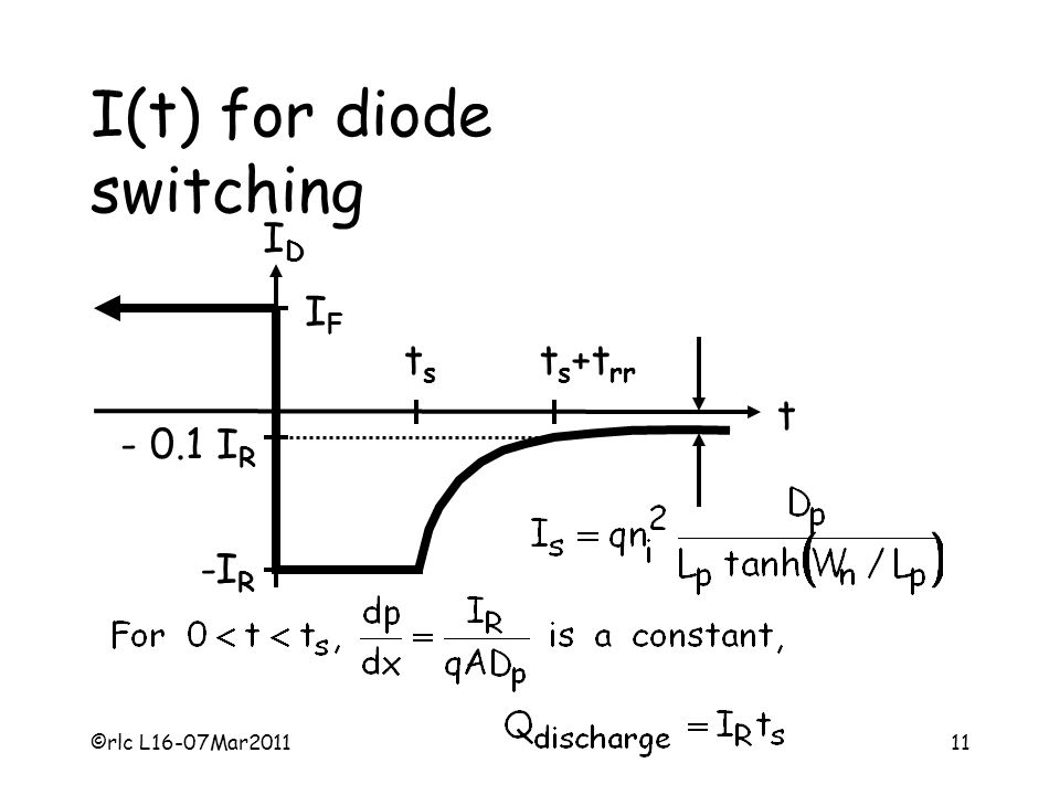 ©rlc L16-07Mar201111 I(t) for diode switching IDID t IFIF -I R tsts t s +t rr - 0.1 I R