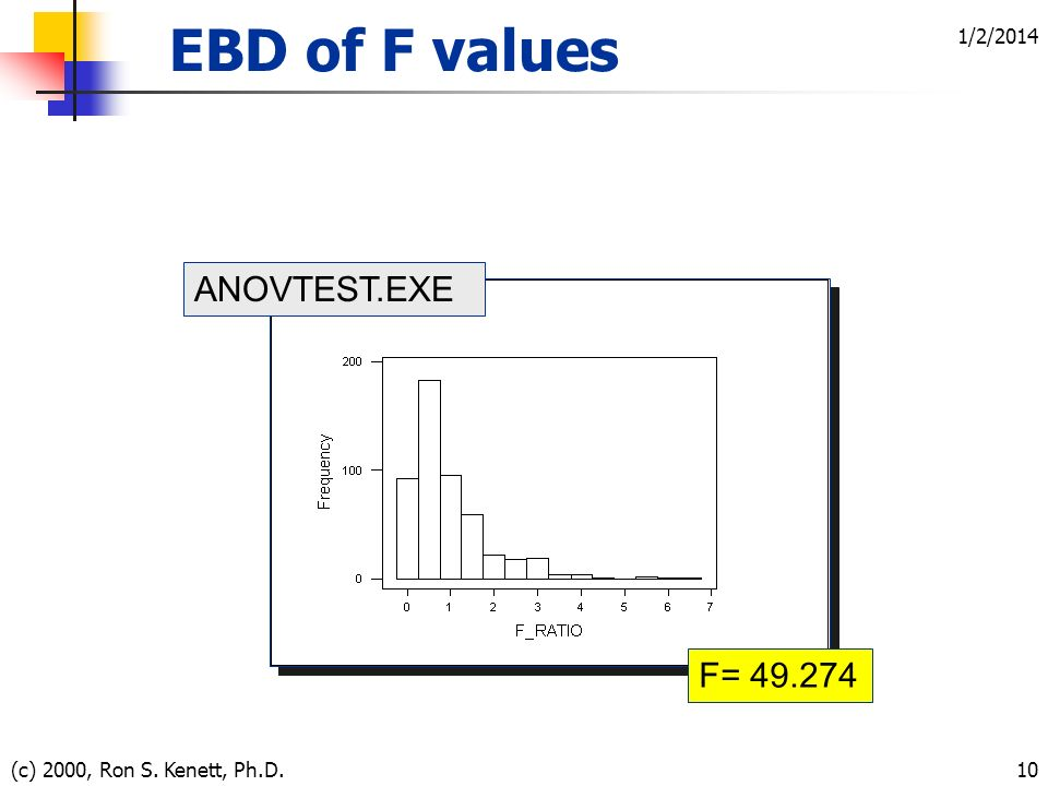 1/2/2014 (c) 2000, Ron S. Kenett, Ph.D.10 F= 49.274 ANOVTEST.EXE EBD of F values