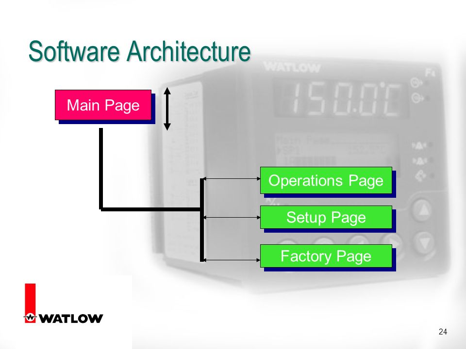 24 Software Architecture Main Page Operations Page Setup Page Factory Page