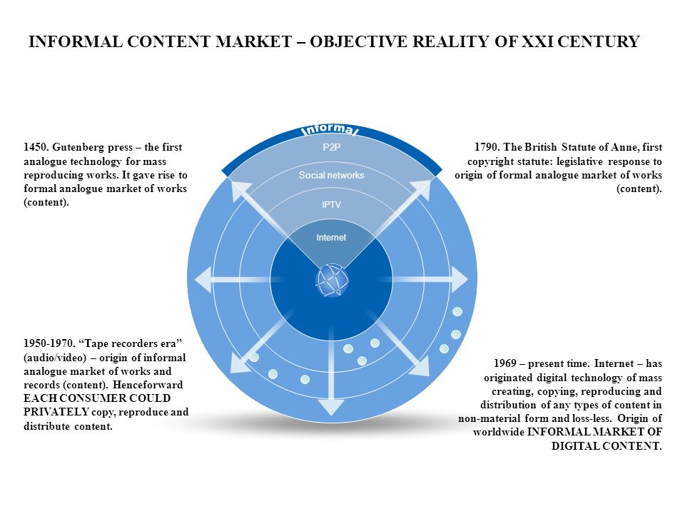 INFORMAL CONTENT MARKET – OBJECTIVE REALITY OF XXI CENTURY Р2P Social networks IPTV Internet 1790.