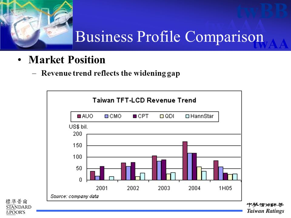 twAAA twBB twAA Business Profile Comparison Market Position –Revenue trend reflects the widening gap