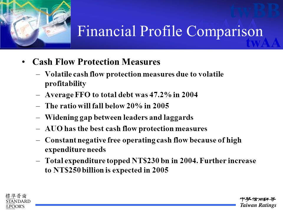 twAAA twBB twAA Financial Profile Comparison Cash Flow Protection Measures –Volatile cash flow protection measures due to volatile profitability –Average FFO to total debt was 47.2% in 2004 –The ratio will fall below 20% in 2005 –Widening gap between leaders and laggards –AUO has the best cash flow protection measures –Constant negative free operating cash flow because of high expenditure needs –Total expenditure topped NT$230 bn in 2004.