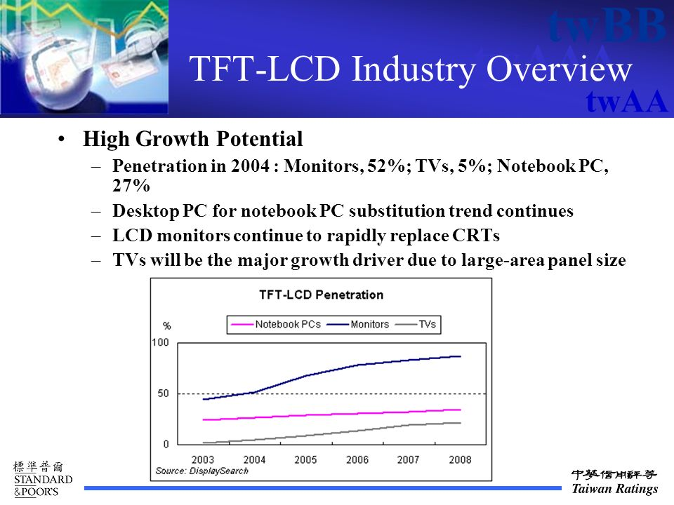 twAAA twBB twAA TFT-LCD Industry Overview High Growth Potential –Penetration in 2004 : Monitors, 52%; TVs, 5%; Notebook PC, 27% –Desktop PC for notebook PC substitution trend continues –LCD monitors continue to rapidly replace CRTs –TVs will be the major growth driver due to large-area panel size