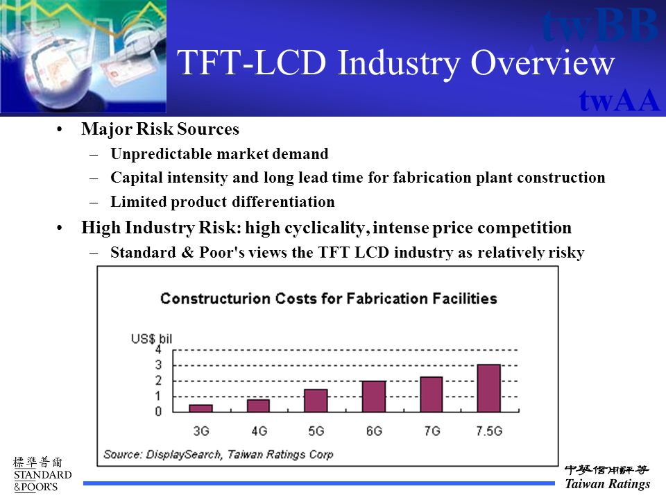 twAAA twBB twAA TFT-LCD Industry Overview Major Risk Sources –Unpredictable market demand –Capital intensity and long lead time for fabrication plant construction –Limited product differentiation High Industry Risk: high cyclicality, intense price competition –Standard & Poor s views the TFT LCD industry as relatively risky