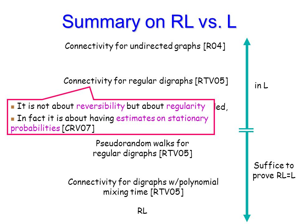 Connectivity for undirected graphs [R04] Connectivity for regular digraphs [RTV05], Pseudorandom walks for consistently-labelled, regular digraphs [R04, RTV05] Pseudorandom walks for regular digraphs [RTV05] Connectivity for digraphs w/polynomial mixing time [RTV05] RL in L Suffice to prove RL=L Summary on RL vs.