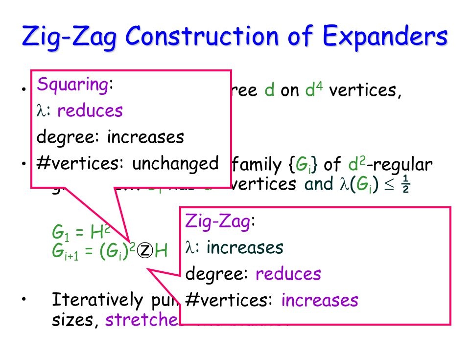 Zig-Zag Construction of Expanders ( ) 1/4.Building Block: H degree d on d 4 vertices, ( H ) 1/4.