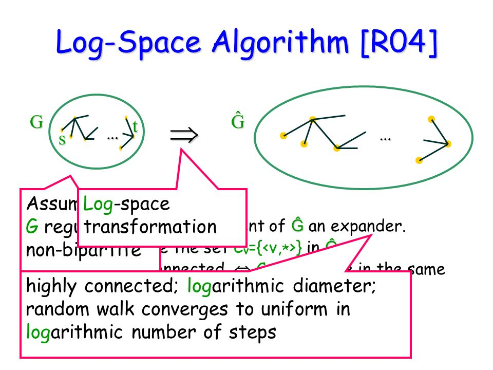 Log-Space Algorithm [R04] ĜĜ has constant degree. ĜEach connected component of Ĝ an expander.