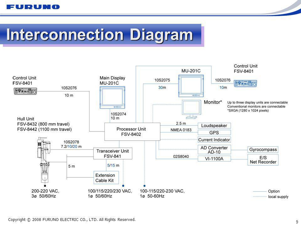 Copyright © 2008 FURUNO ELECTRIC CO., LTD. All Rights Reserved. 9 Interconnection Diagram