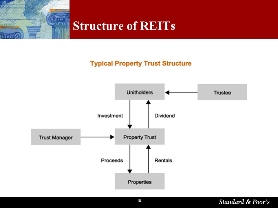 18 Structure of REITs