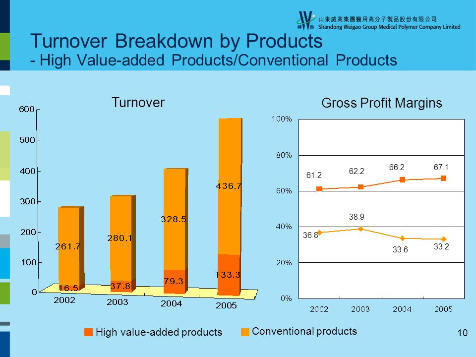 10 Turnover Breakdown by Products - High Value-added Products/Conventional Products High value-added products Turnover Gross Profit Margins Conventional products