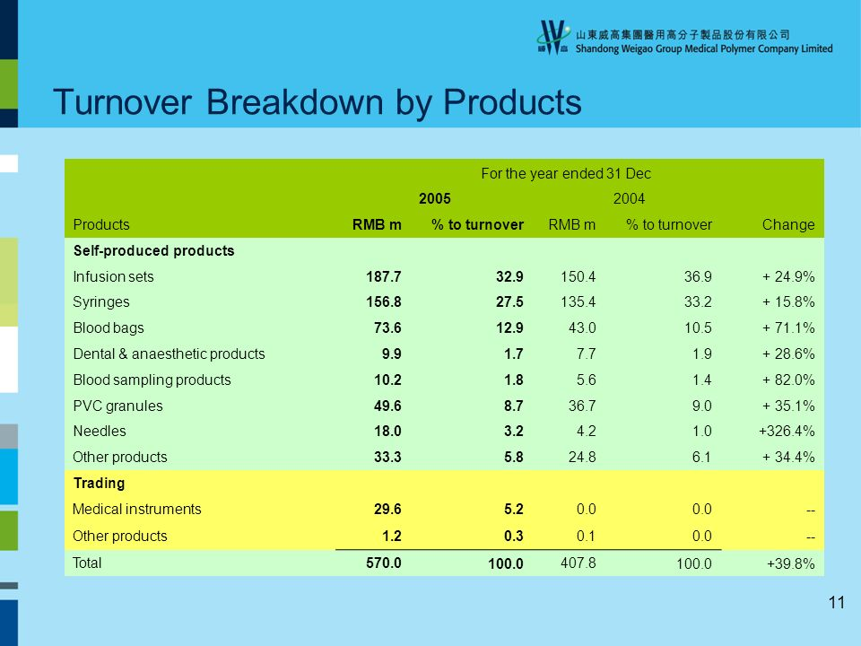 11 Turnover Breakdown by Products For the year ended 31 Dec ProductsRMB m% to turnoverRMB m% to turnoverChange Self-produced products Infusion sets % Syringes % Blood bags % Dental & anaesthetic products % Blood sampling products % PVC granules % Needles % Other products % Trading Medical instruments Other products Total %